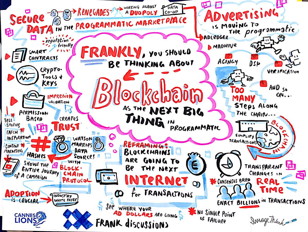 Blockchain for Programmatic Advertising