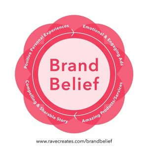 Brand Belief Graphic