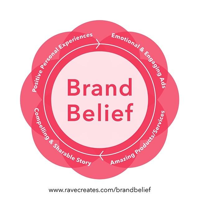 Brand Belief Graphic